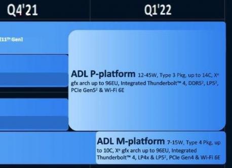 笔记本端 Alder Lake-P 处理器将拥有 14 核