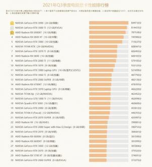 RTX3060 最热门 鲁大师发布 Q3 显卡榜单